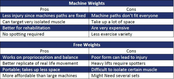 Gym Equipment or Free Weights - pros and cons