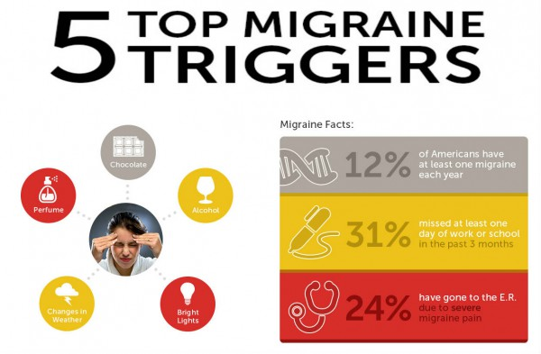 How to Avoid Migraine Headache Triggers at Work