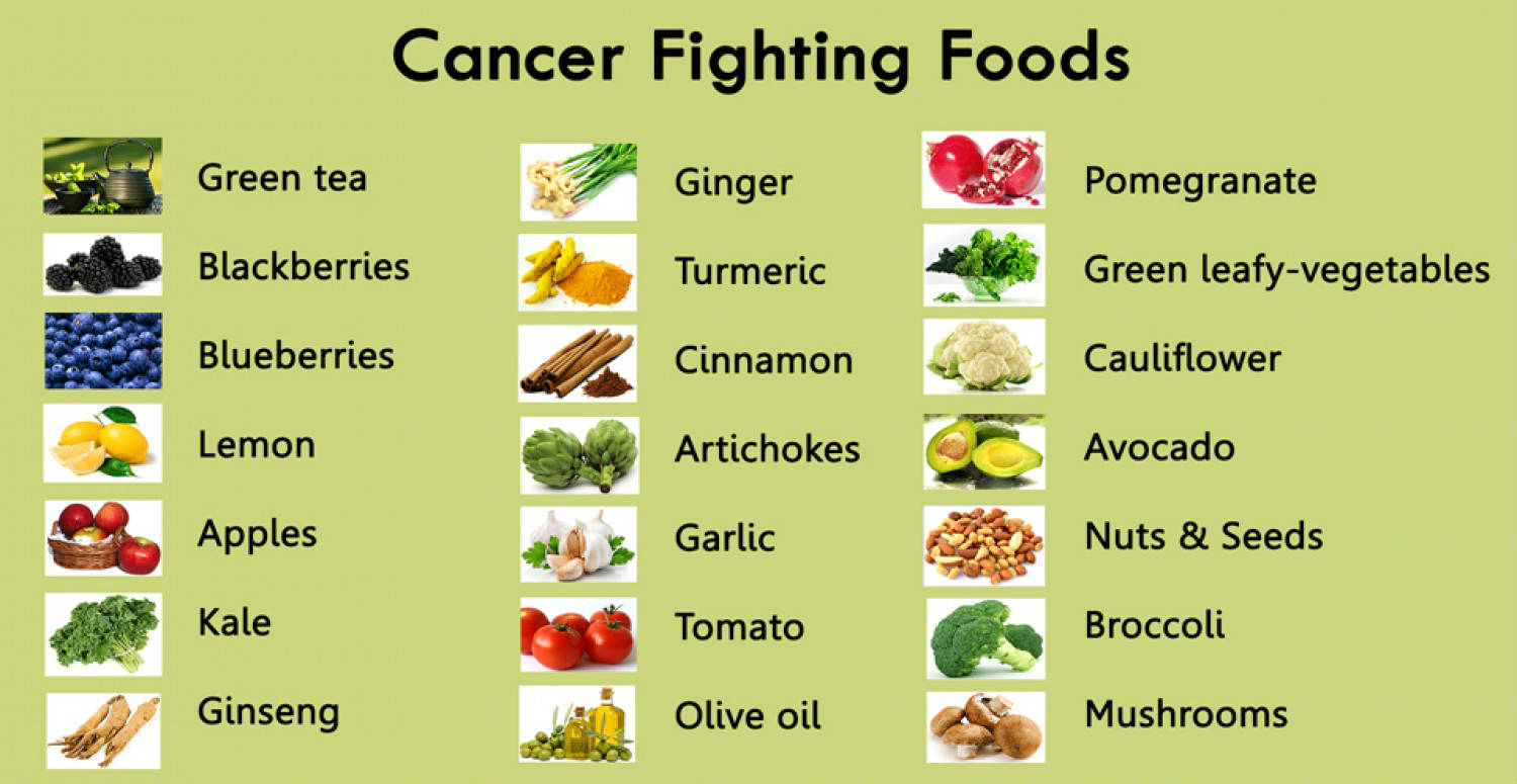Image result for foods to fight off cancer
