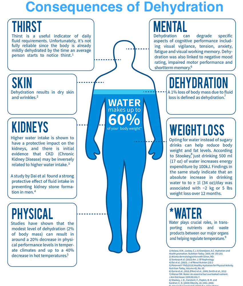 the human body and water dehydration essay Symptoms and complications the body will attempt to deal with dehydration by first stimulating the thirst centres of the brain, which will prompt someone who is dehydrated to drink more fluid however, if water intake cannot keep up with water loss, dehydration will become severe and the body will respond by doing things that decrease the loss of water.