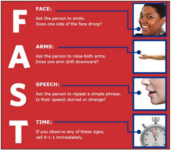 Stroke FAST Signs