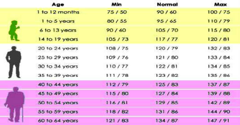 Your Blood Pressure According To Your Age
