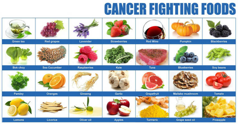 Can Foods Help Prevent Cancer