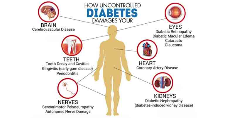 How to Save Your Body from Uncontrolled Diabetes
