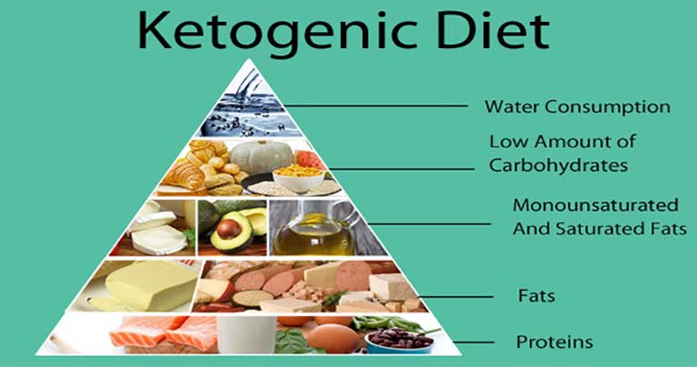 Ketogenic Diet and Cancer Treatment – A Simple Beginner's Guide