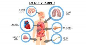 Vitamin D: A Proven Booster to Most of Your Health Problems